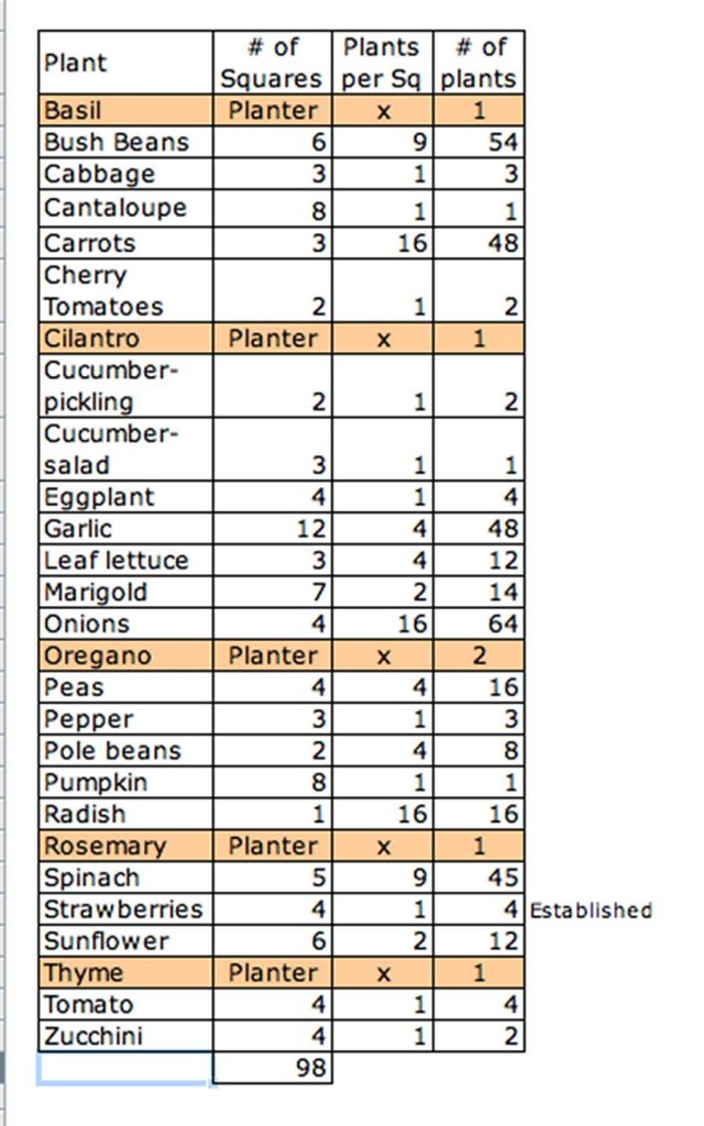 square foot gardening Screen shot 2012 02 24 at 2.31.31 PM 640x1024